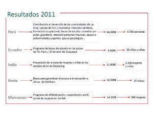 resultados_2011