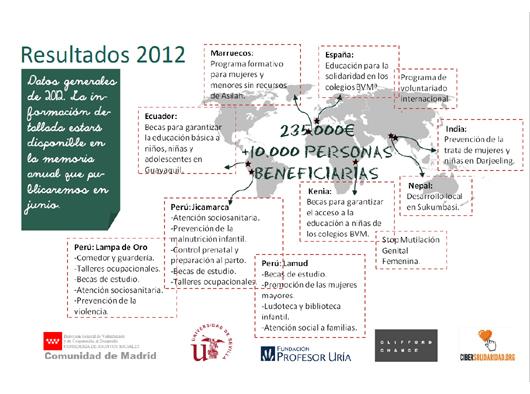 resultados_2012